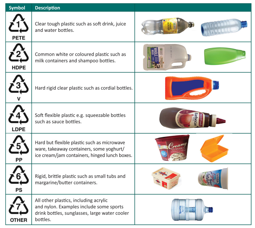 plastic-recycling-codes-1024x916